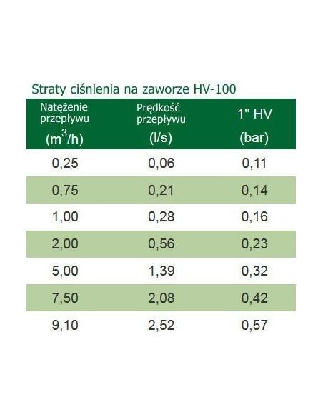 tabela straty ciśnienia na elektrozaworach do nawadniania